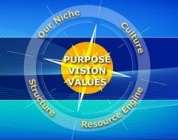 Purpose, Vision and Values
